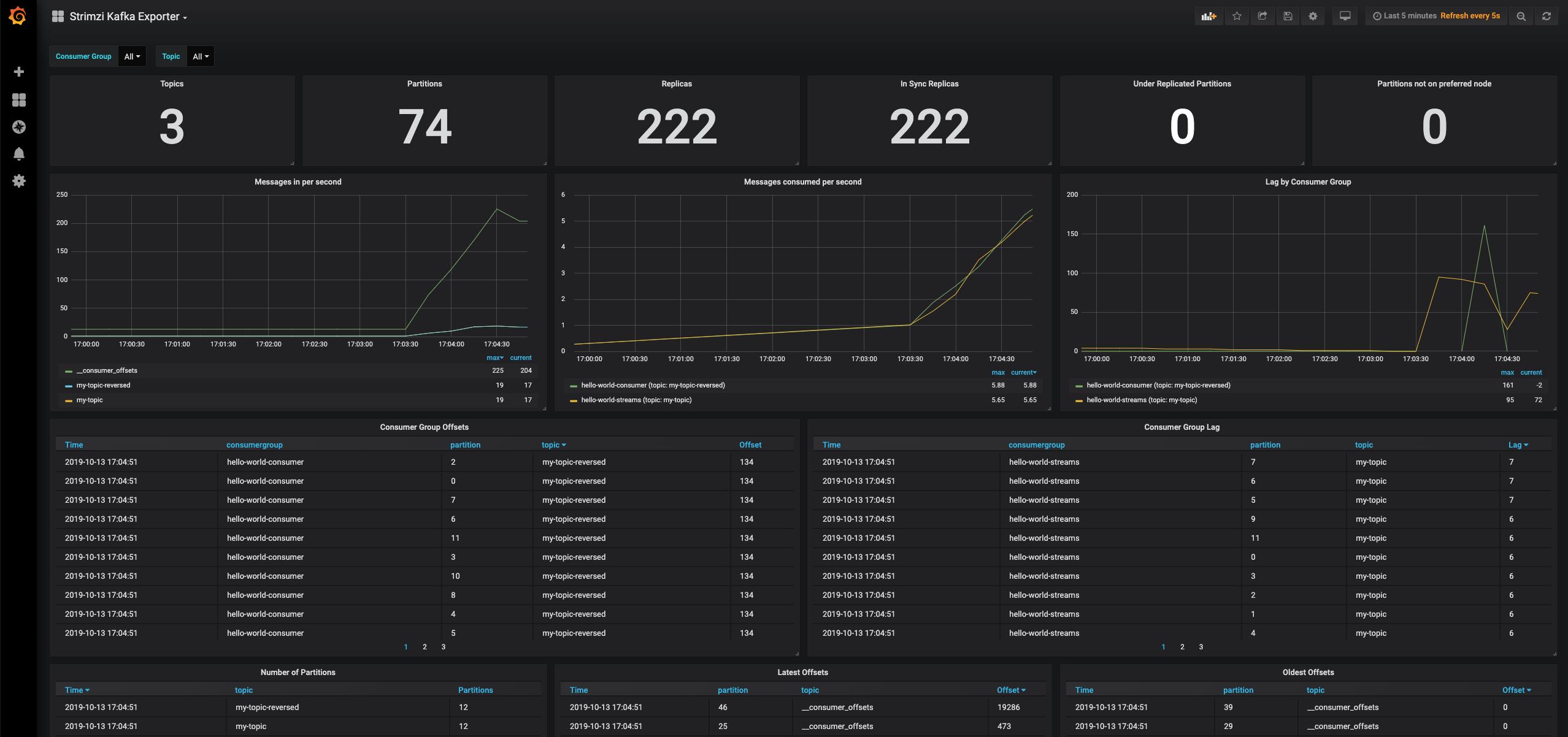 Kafka Exporter dashboard