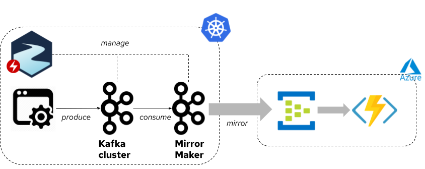 Mirroring from Apache Kafka to Azure Event Hub