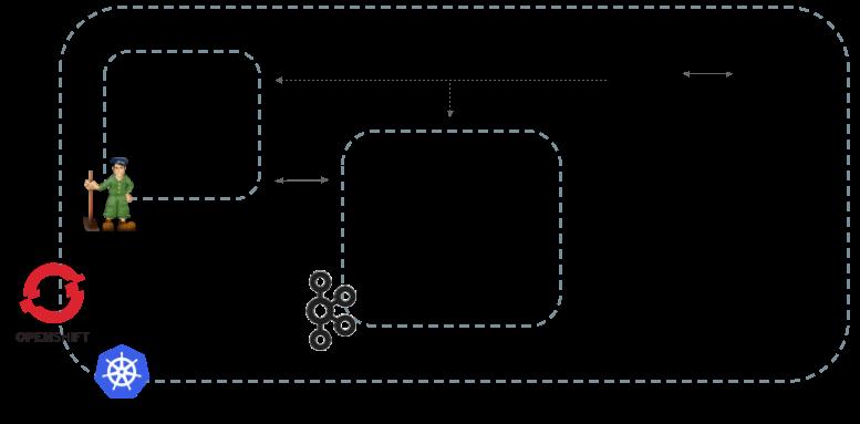 Strimzi Documentation (0 10 0)   Strimzi - Apache Kafka on Kubernetes