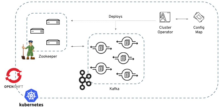 Strimzi Documentation (0 4 0) | Strimzi - Apache Kafka on